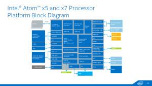 Blokové schéma x5, x7